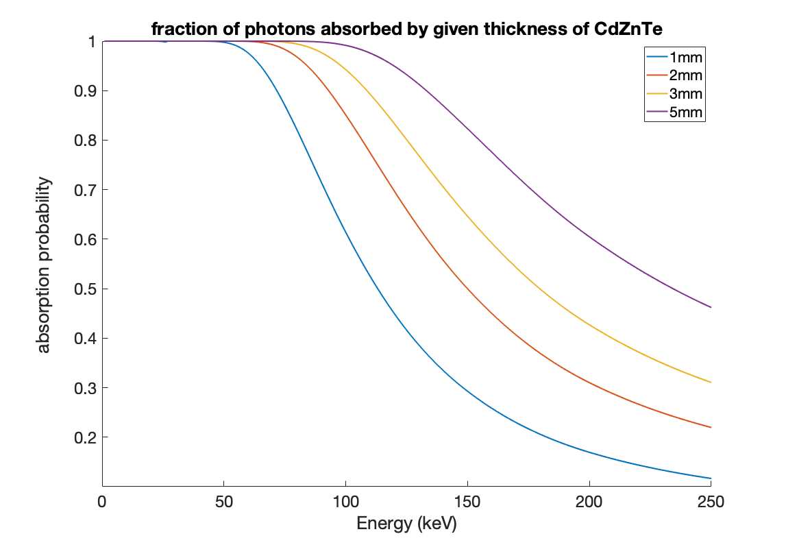 absorbed_photon_fraction_by_thickness